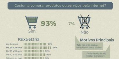 Imagem de 93% dos internautas brasileiros já compraram online [enquete] no site TecMundo
