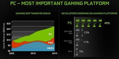 Imagem de NVIDIA: PC é a plataforma de games mais importante do momento no site TecMundo