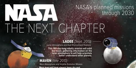 Imagem de Conheça as próximas missões espaciais da NASA até 2030 no site TecMundo