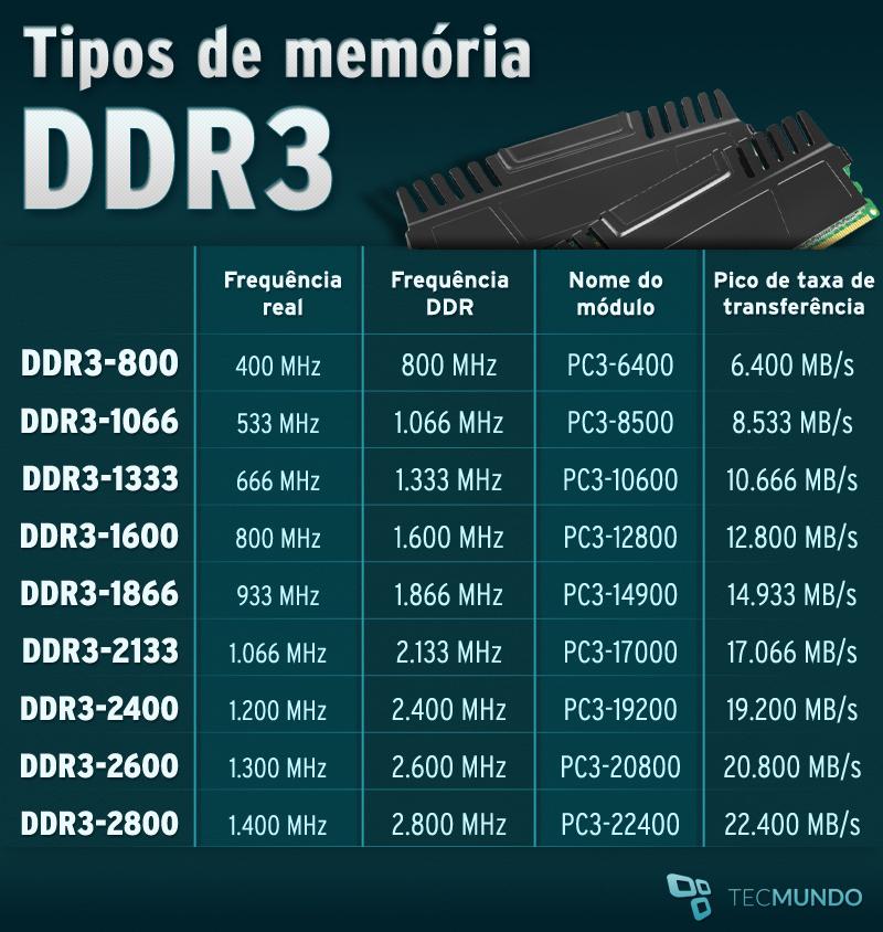 Ram Ddr2 Vs Ddr3 Is Ddr3 Compatible Alongside Ddr4 Ram