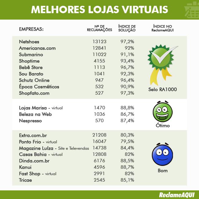f8d264fa513944 As 30 melhores e piores lojas virtuais do Brasil, segundo o Reclame ...