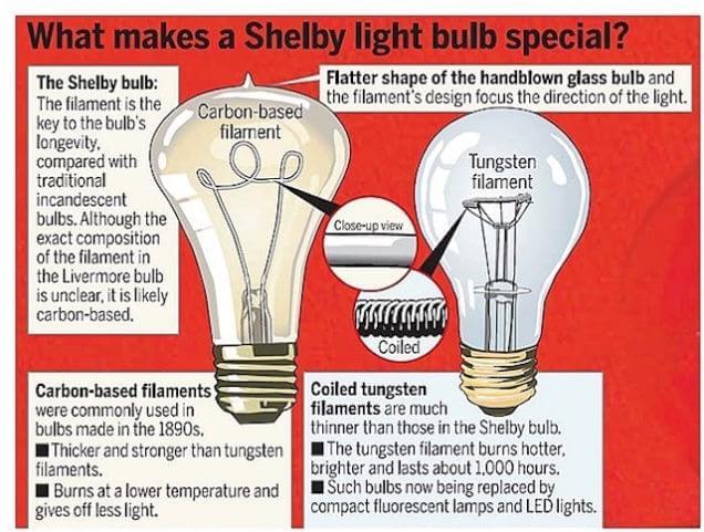 Resultado de imagem para lâmpada de Chaillet