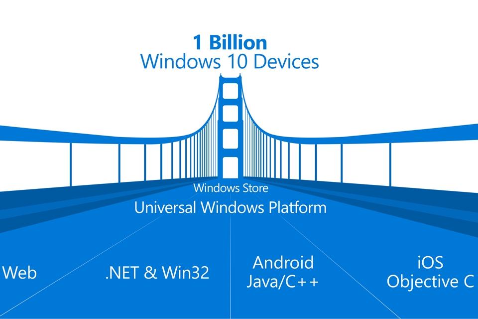 Imagem de Microsoft apresenta quatro novas formas de trazer apps para a Windows Store no tecmundo