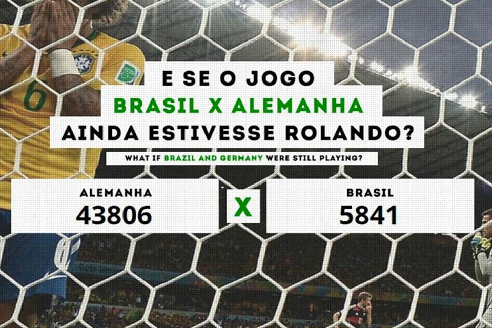 Imagem de 7x1 eterno: quanto estaria Brasil e Alemanha se o jogo estivesse rolando? no tecmundo