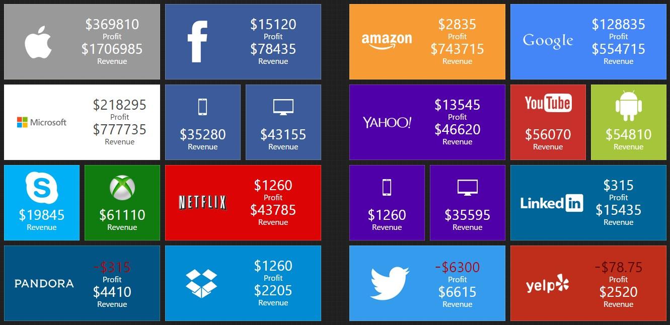 60a35d05631 Quanto as grandes empresas de tecnologia faturam por segundo  - TecMundo