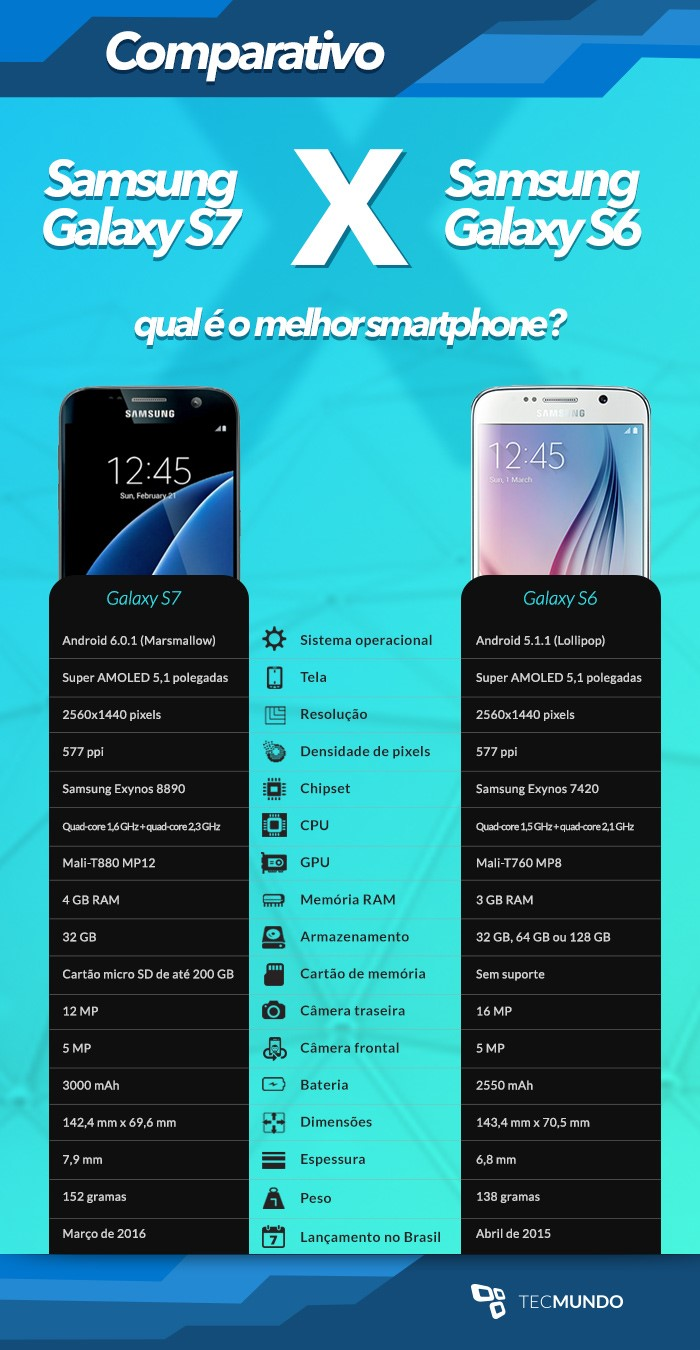 comparativo galaxy s7 x galaxy s6 qual o melhor smartphone tecmundo. Black Bedroom Furniture Sets. Home Design Ideas