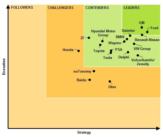 O gráfico mostra as empresas que devem liderar o mercado de carros autônomos