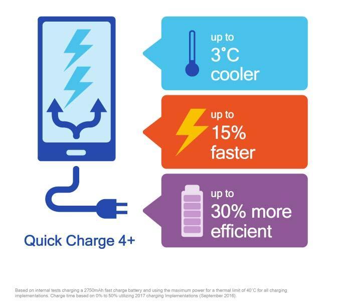 Quick Charge 4.0+ anunciado pela Qualcomm com algumas novas melhorias