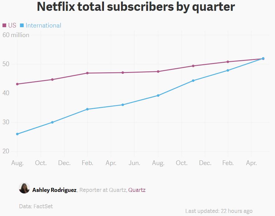 Netflix ultrapassa com folga marca dos 100 milhões de assinantes
