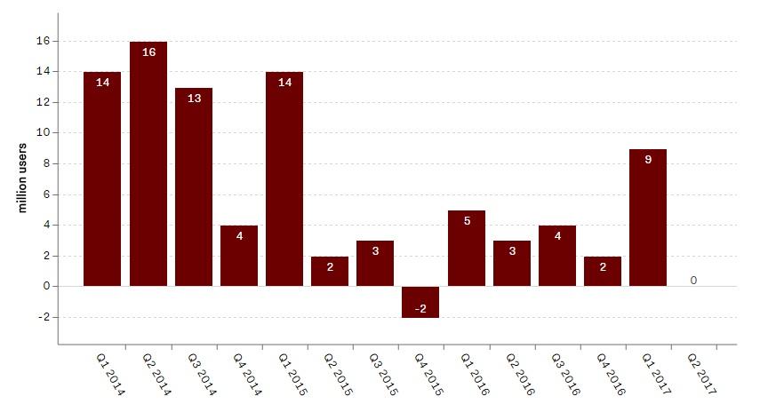 Ações do Twitter desabam após estagnação de usuários decepcionar investidores