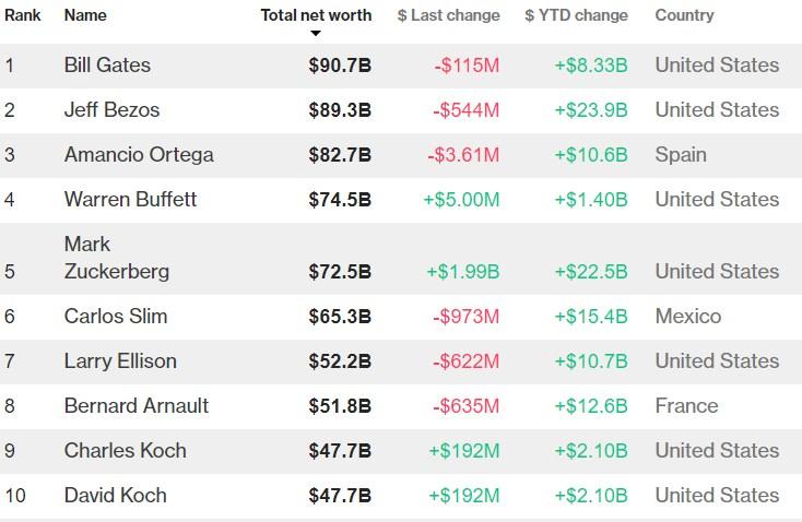 Bill Gates já não é o mais rico do mundo