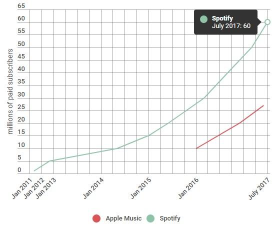 Spotify tem mais de 60 milhões de subscritores