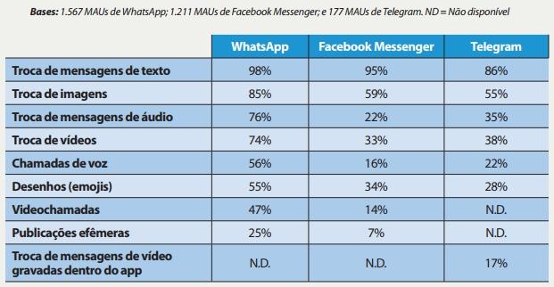 pesquisa sobre uso mensageiros