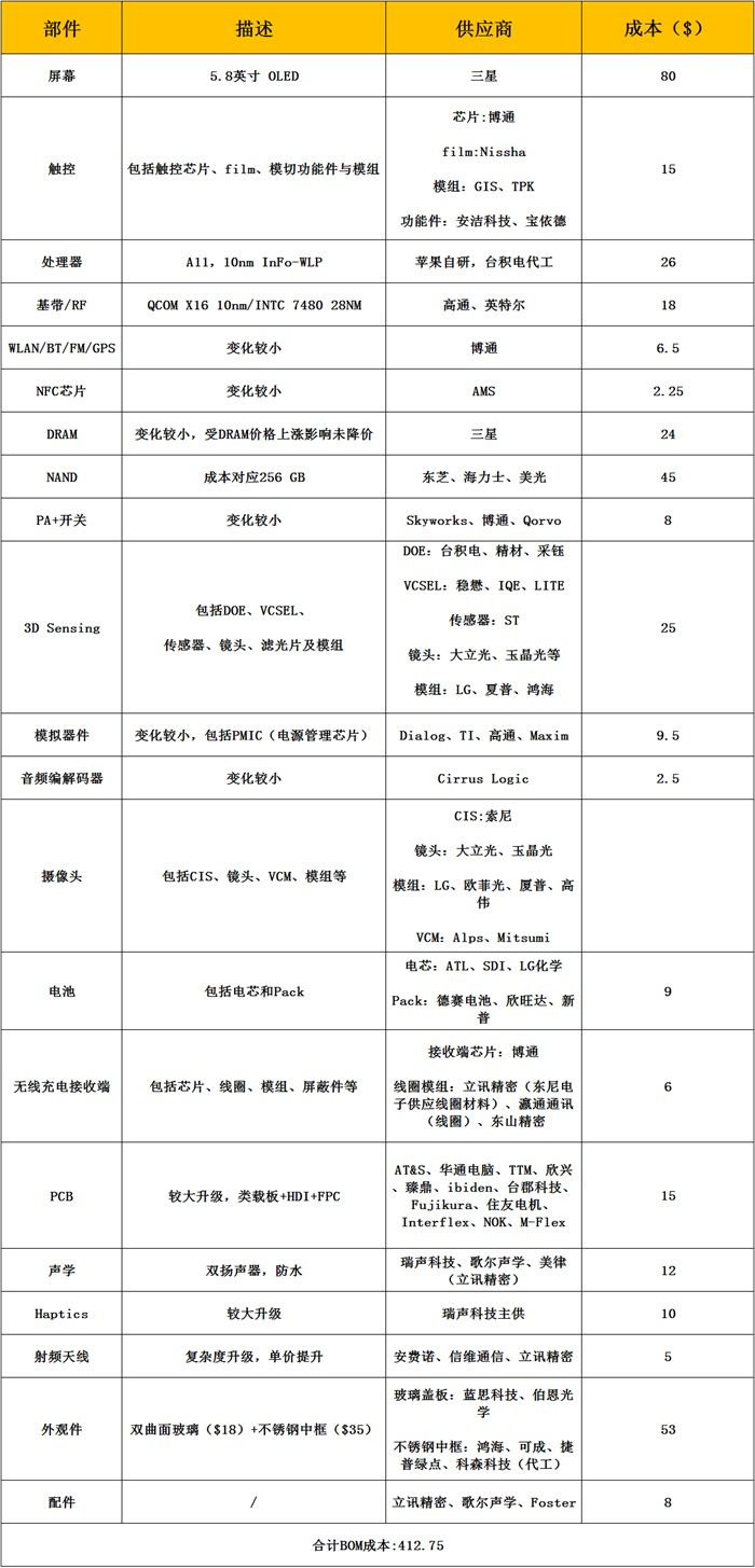 lista de componentes iphone x