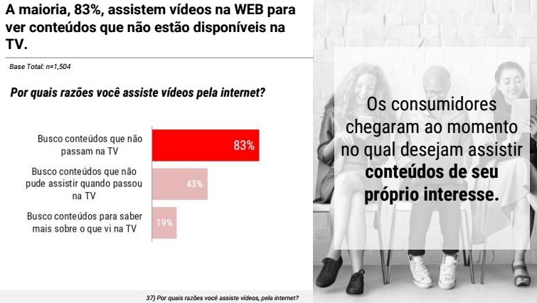 gráfico youtube