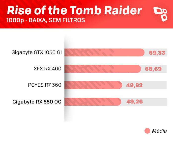 Teste da RX 550 no Tomb Raider