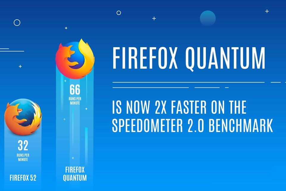 Imagem de Mozilla anuncia Firefox Quantum e promete navegador mais leve que o Chrome no tecmundo