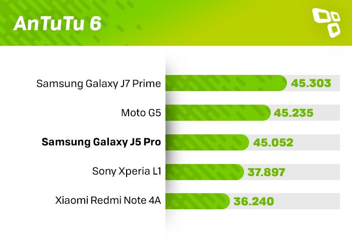 AnTuTu 6 Galaxy J5 Pro score