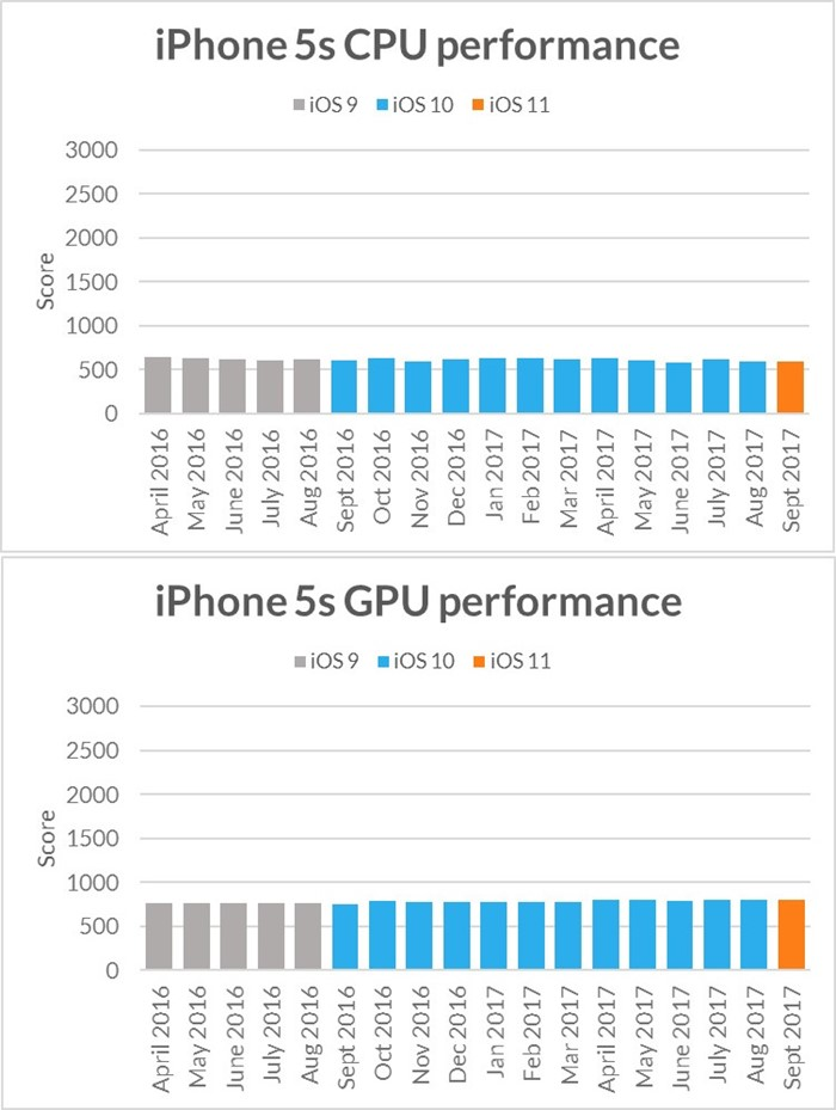 gráfico desempenho iphone 5s