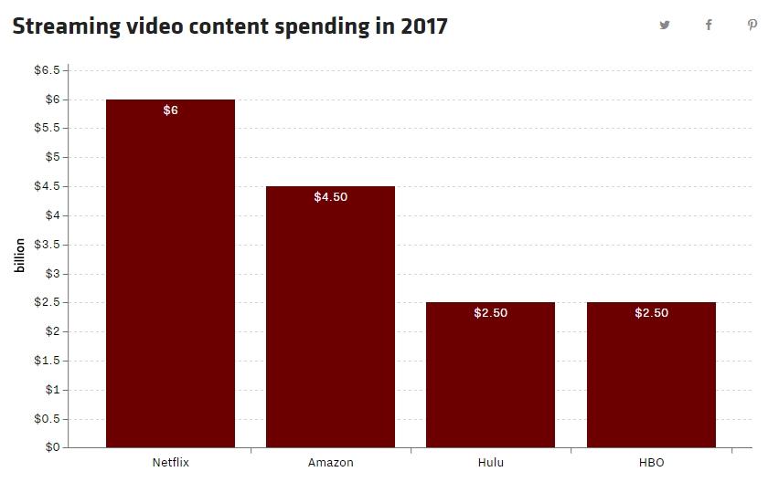 Gráfico investimento streaming