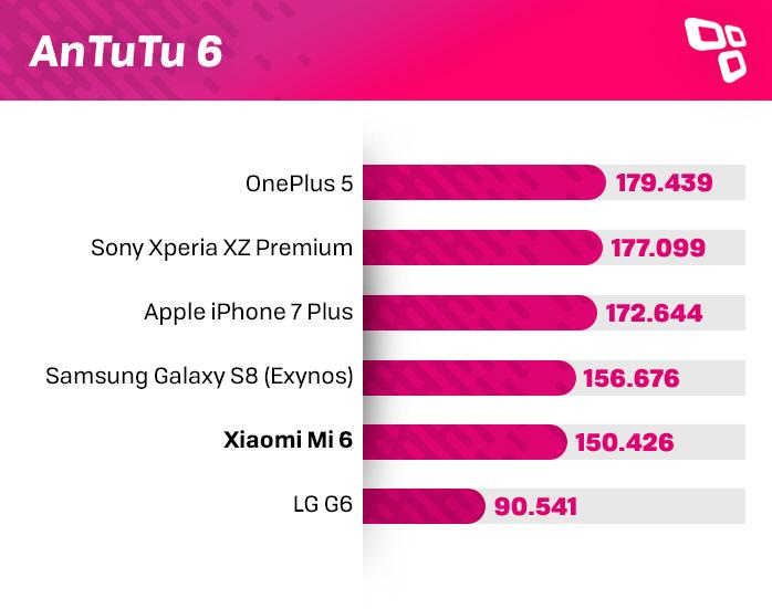 Xiaomi Mi 6 AnTuTu benchmark