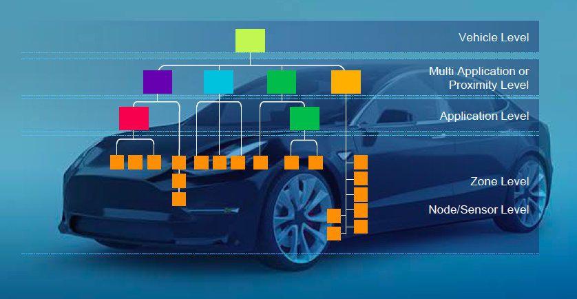 NXP S32