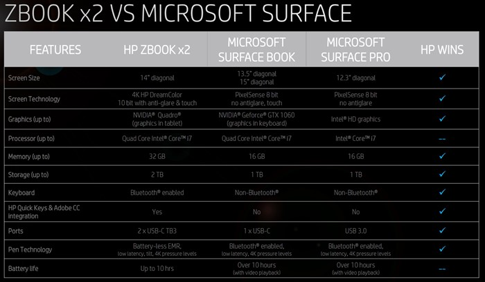 ZBook x2 vs Surface
