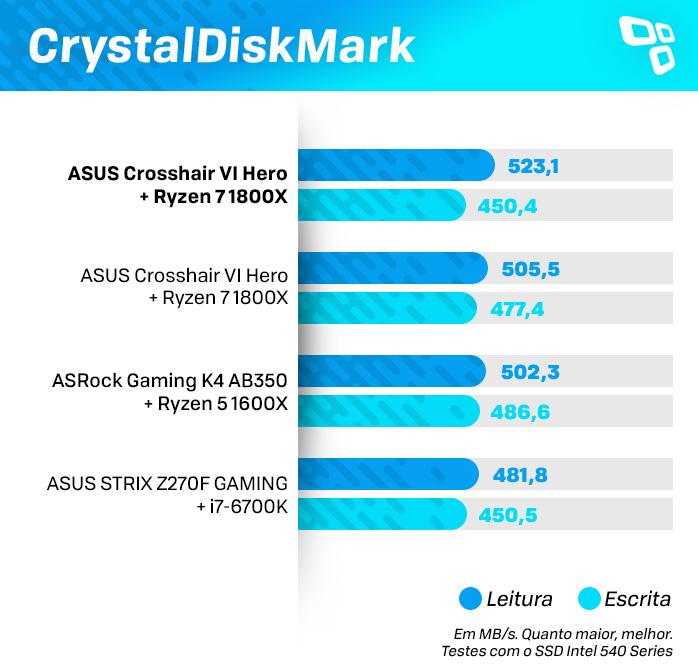 CrystalDisk na ASUS Z270M