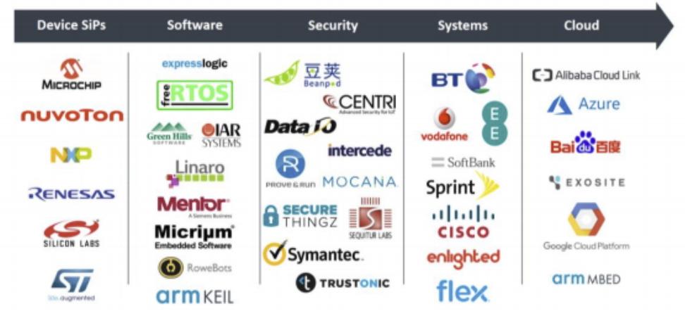Lista de empresas parceiras