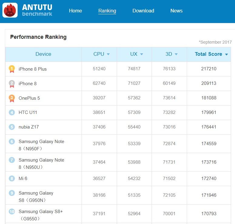 Ranking do AnTuTu