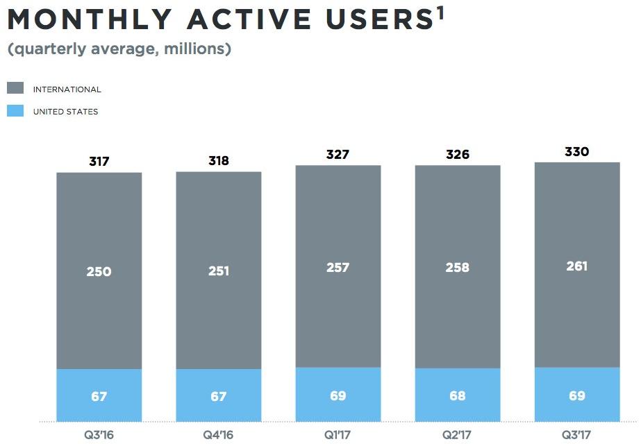 crescimento twitter