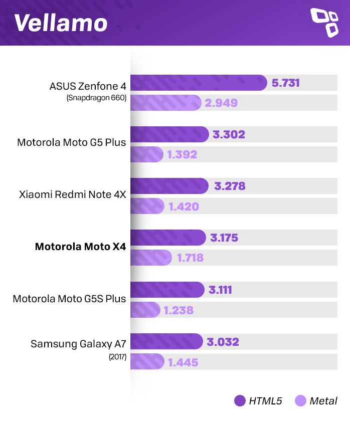 Benchmark Vellamo Moto X4