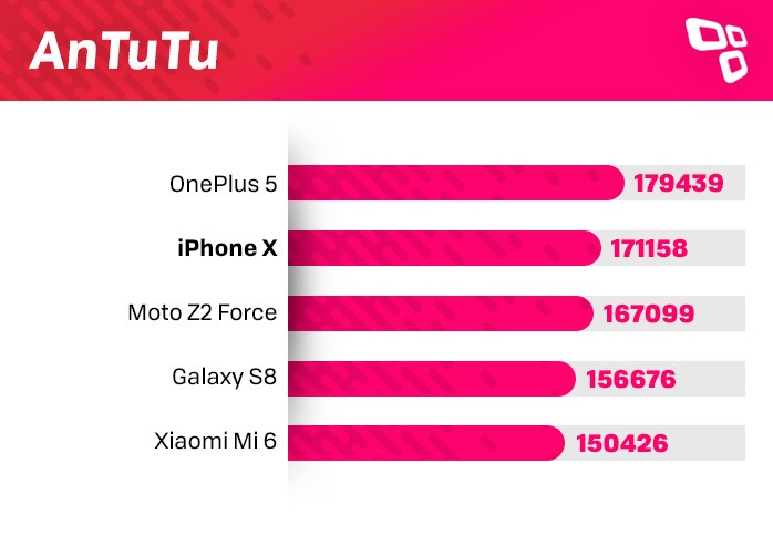 AnTuTu no iPhone X