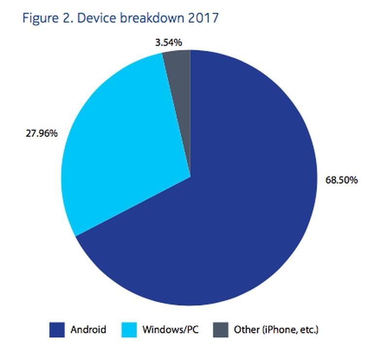 Pesquisa Nokia