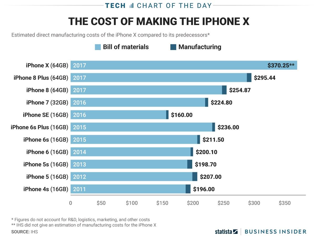 iPhone X custo fabricação
