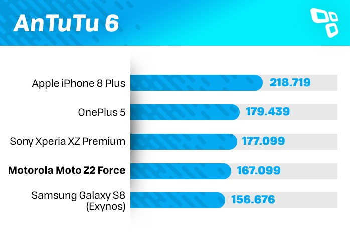 AnTuTu Moto Z2 Force benchmark