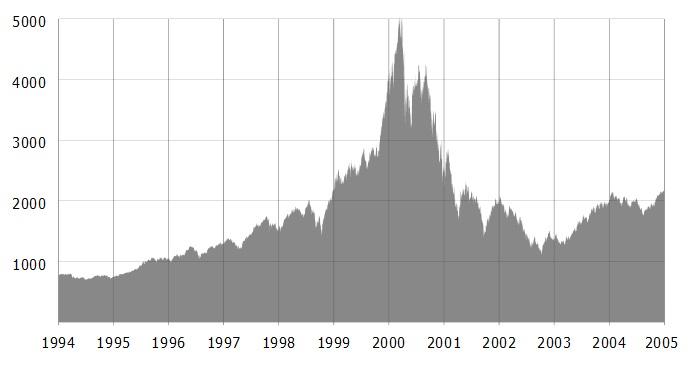 Um gráfico financeiro.