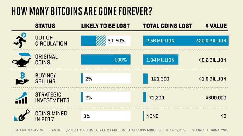 Gráfico de Bitcoins perdidas