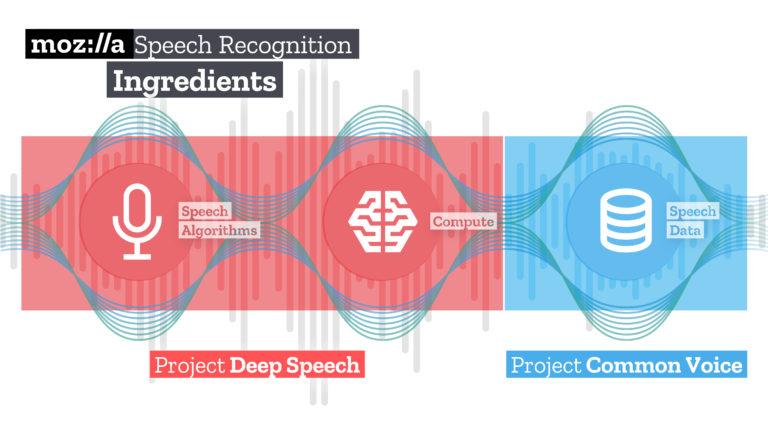 DeepSpeech