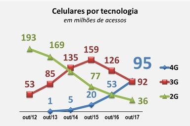 4G conexão telefonia