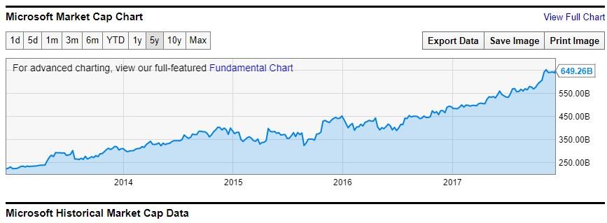 market cap da Microsoft