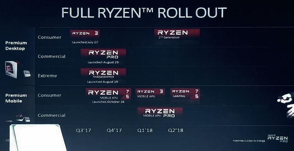 Lista de lançamentos Ryzen