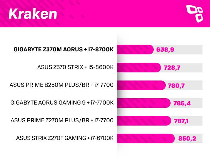 Kraken na Z370M AORUS Gaming
