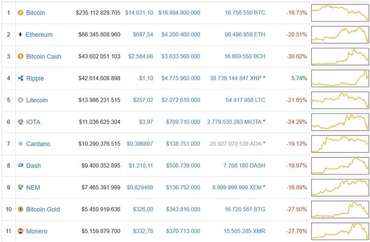 tabela bitcoin