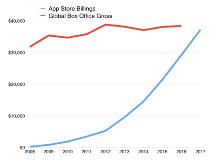 Gráfico App Store