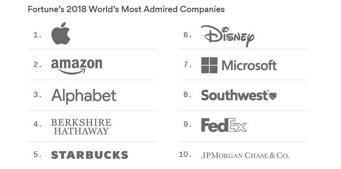 Empresas mais admiradas