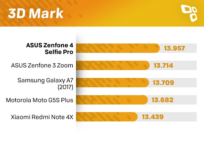 Zenfone 4 Selfie Pro 3DMark