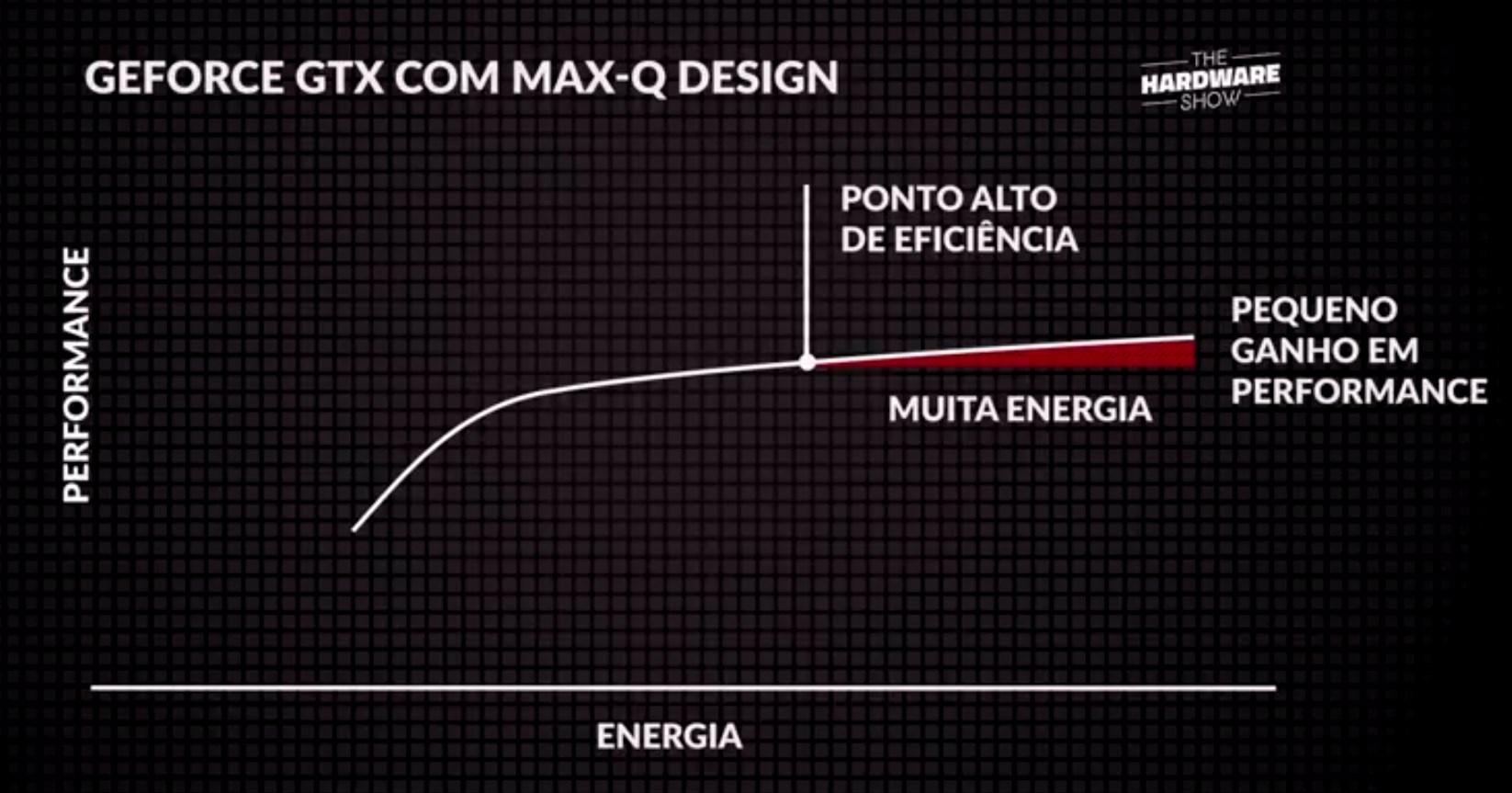 Gráfico NVIDIA Max-Q Design
