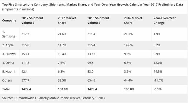 4af66a9f4e As duas empresas começam com uma fatia que corresponde a 7,6% e 10,4% do  mercado, com a Huawei se aproximando bastante da Apple.