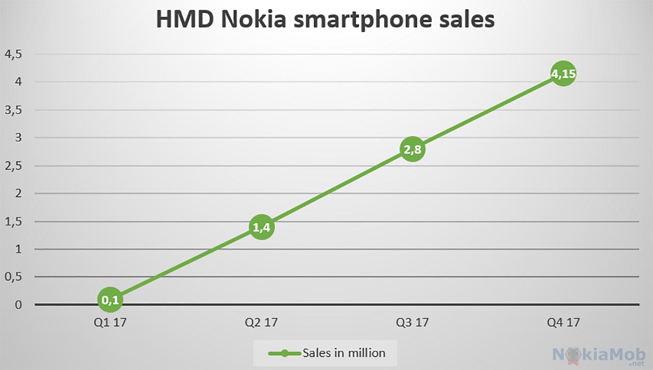 Gráfico crescimento Nokia